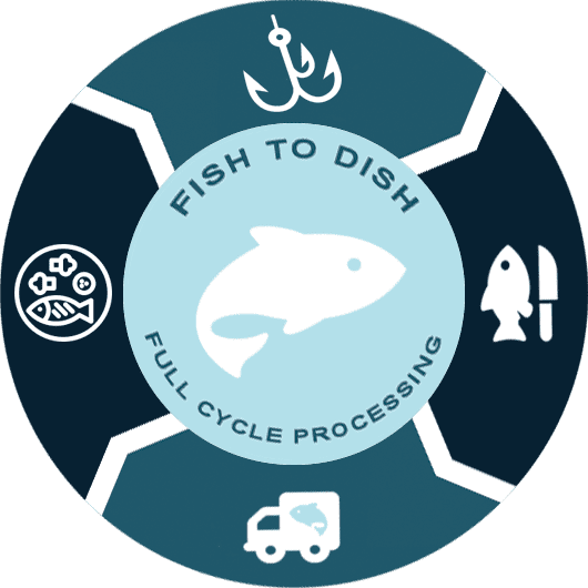 Fish to Dish Logo